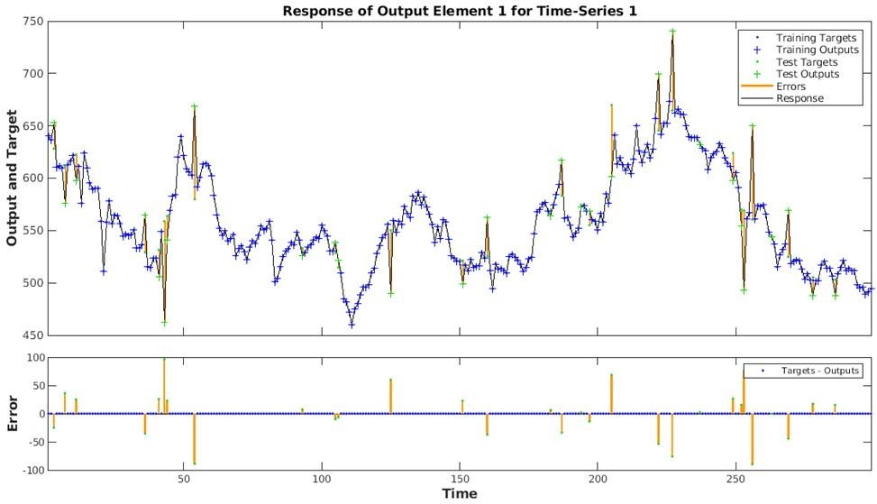 Fig. 6 Time Series Response generated for Dataset