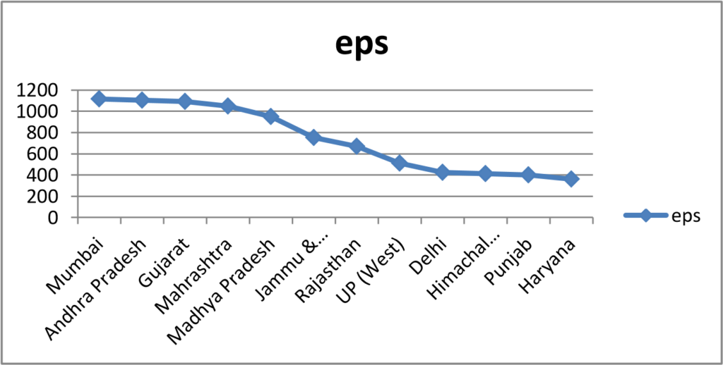 Values of parameters calculated from kdist graph ϵ 949.6 km
