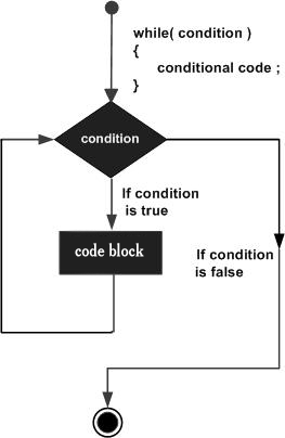 flow chart of while loop